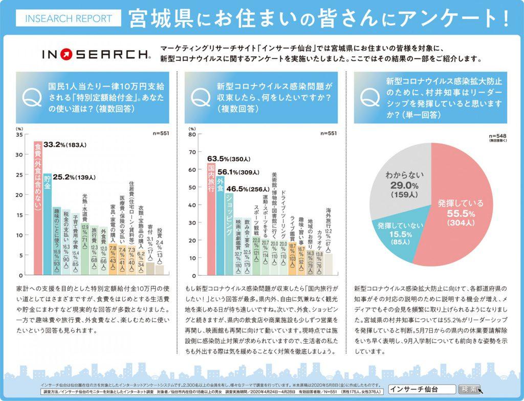 宮城県にお住まいの皆さんに伺ったアンケートレポート「新型コロナウイルスについて」